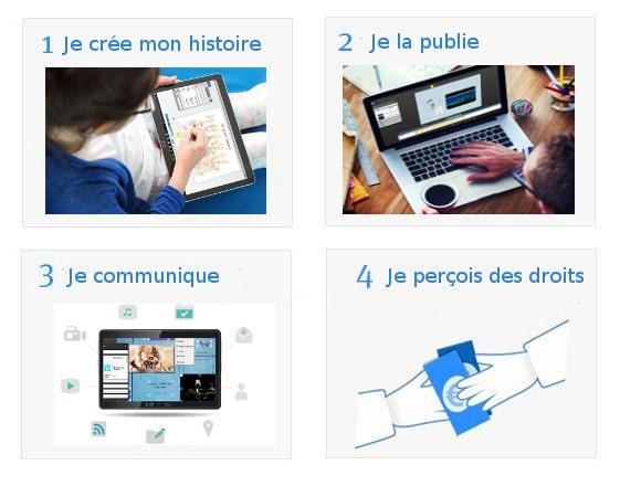 Contribution atelier écriture livre audio scealprod.fr